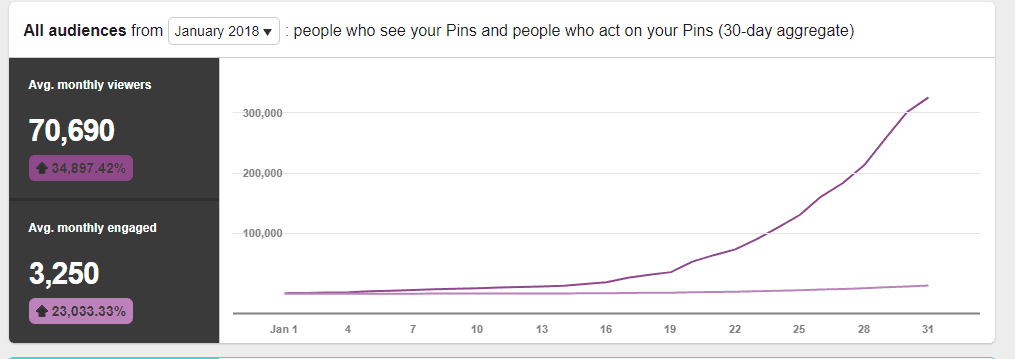 pinterest analytics-increase website traffic