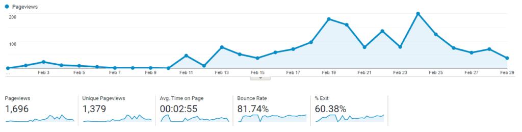 google analytics graph-increase website traffic fast