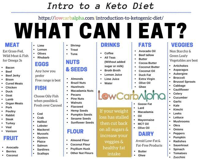 thngs you can eat on a keto diet-my experience with keto